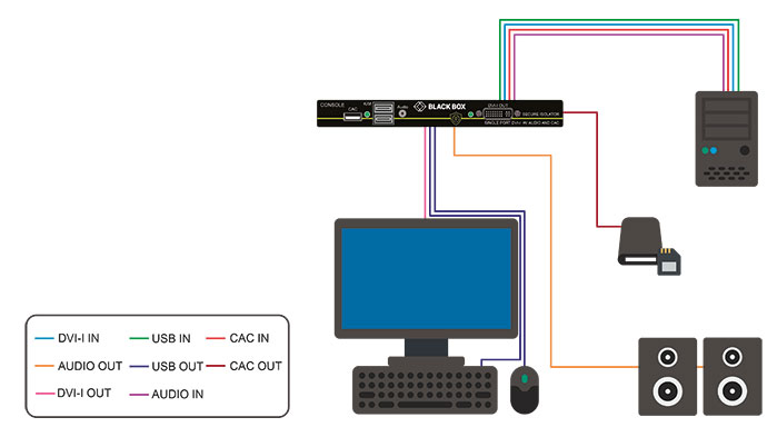 NIAP 3.0 KVM Protector - DVI-I, Audio, USB, CAC Application diagram