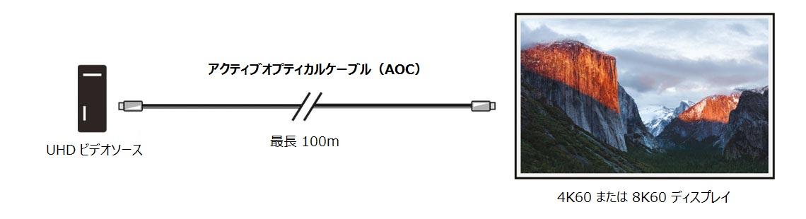 アクティブ オプティカル ケーブル(AOC):ポイントツーポイントの AV 用途(最長 100m)