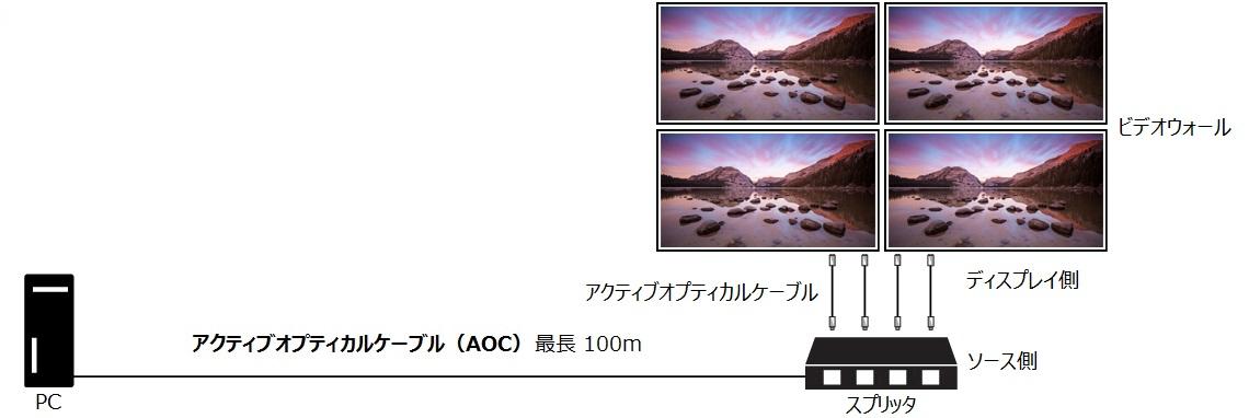 アクティブ オプティカル ケーブル(AOC):ビデオウォール構成図
