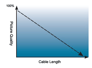 Diagram of degrading picture quality