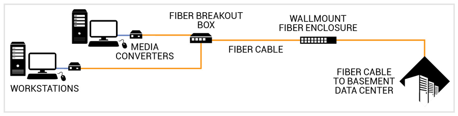 fibre desktop diagram