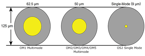 Multimode vs single-mode core
