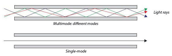 Multimode vs single-mode wavelengths of light